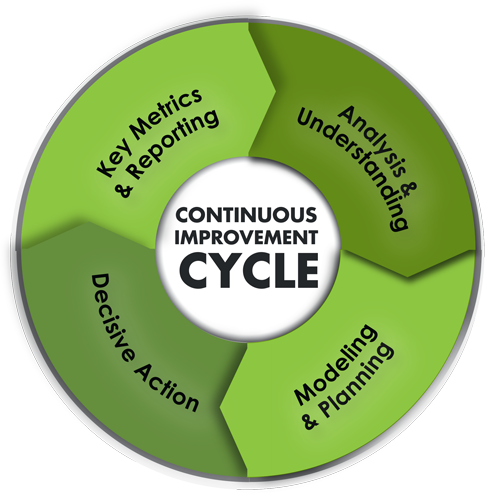 Continuous-Improvement-Cycle_03-A